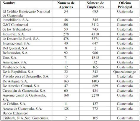 Directorio De Abogados Y Notarios En Guatemala | Share The ...