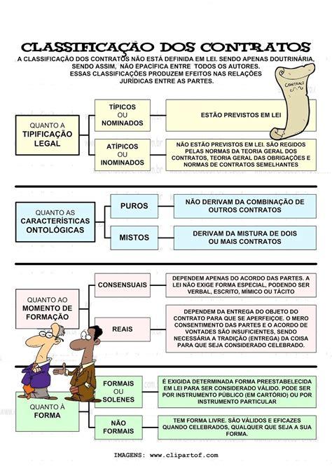 DIREITO CIVIL III – classificação dos contratos ...