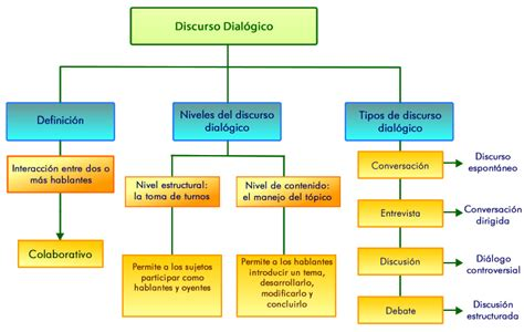 Discurso dialógico