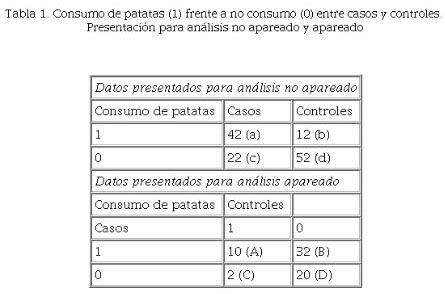 Diseño de casos y controles apareado y análisis de datos