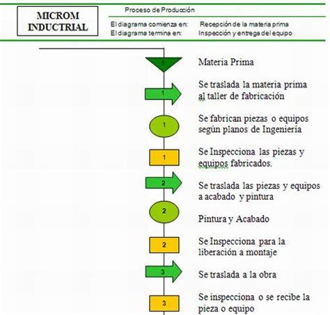 Diseño de un sistema de indicadores de gestión de una ...