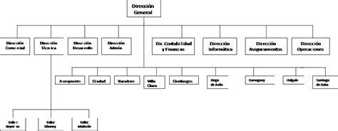 Diseño del perfil de cargo por competencias laborales ...