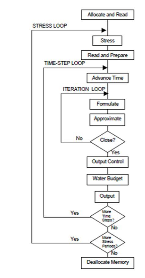 Diseño del proceso de flujo del agua subterránea — gidahatari
