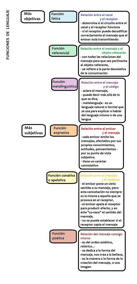 Diseño y comunicación: FUNCIONES DEL LENGUAJE