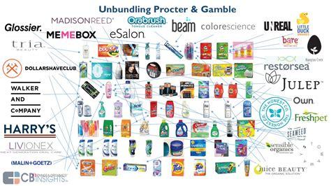 Disrupting Procter & Gamble: The Startups Unbundling P&G ...