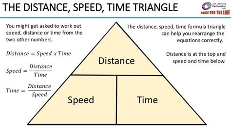 Distance speed time triangle   Race for the Line