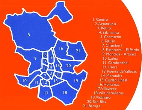 Districts and Barrios of Madrid