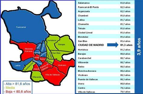 Distritos Madrid Capital images
