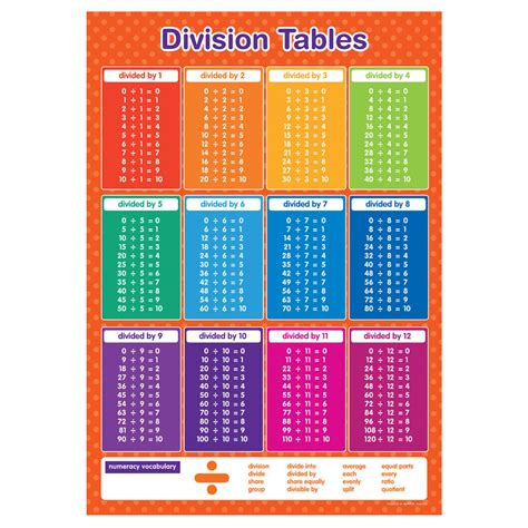 Division Tables Wall Chart | eBay