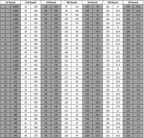 Do Saints Really Use Draft Trade Value Charts? – Big Easy ...