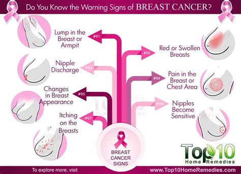 Do You Know the Warning Signs of Breast Cancer? | Top 10 ...