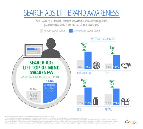 "Does Google's ""Search Ads Lift Brand Awareness"" Study Mean ..."