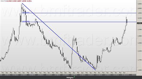 Dólar Futuro: Análise do Longo Prazo 04/05/15 - BM&F Trader
