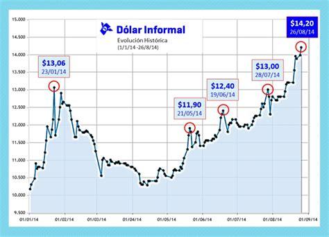 Dólar informal: más de 50 centavos por mes; ¿$16 a fin de ...