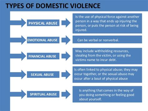 Domestic violence and gender inequality