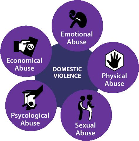 Domestic Violence Worksheets for all   Download and Share ...