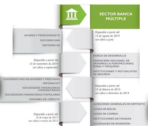 Dos bancos españoles entre los más abusivos en México