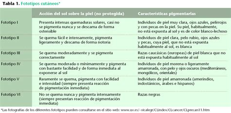 Dra. Teresa Castillo La Rosa: Qué tipo de piel tengo???