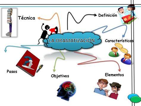 Dramatización: Definición, características, elementos ...