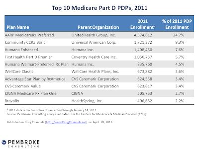 Drug Channels: 2011 Part D Market Share: A Win for Humana ...