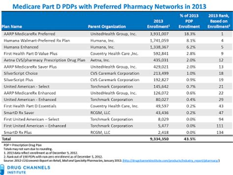 Drug Channels: Brand New 2013 Part D Data: Nearly Half of ...