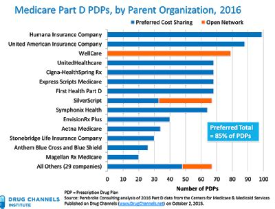 Drug Channels: EXCLUSIVE: In 2016, 85% of Medicare Part D ...