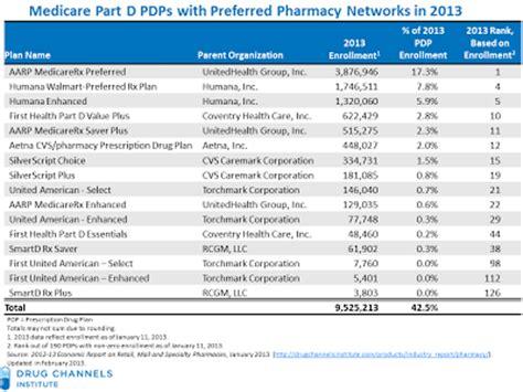 Drug Channels: Final 2013 Part D Data: Preferred Pharmacy ...