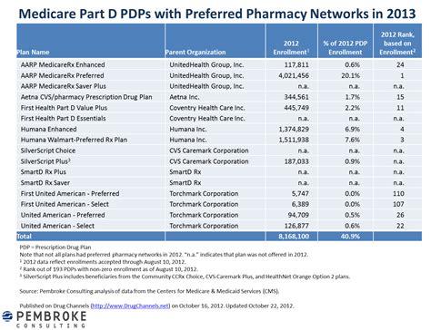 Drug Channels: For 2013, Preferred Pharmacy Networks ...