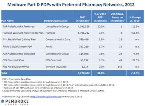 Drug Channels: Humana-Walmart Preferred Network Plan Wins ...