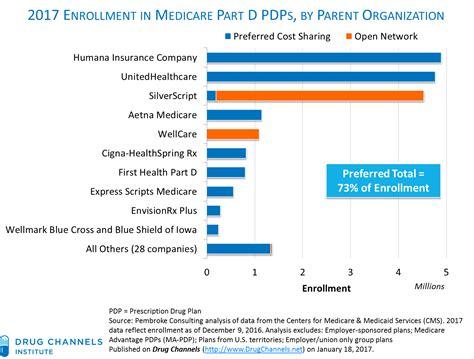 Drug Channels: New 2017 Part D Enrollment Data: Walgreens ...