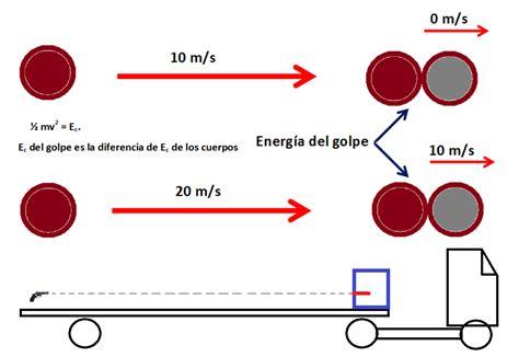 E=mc2--> Cantidad de movimiento: E=mc2--> Cantidad de ...