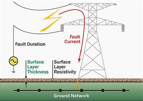 Earthing in electrical network   purpose, methods and ...
