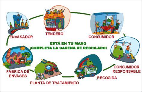 Ecologia: RECICLAJE