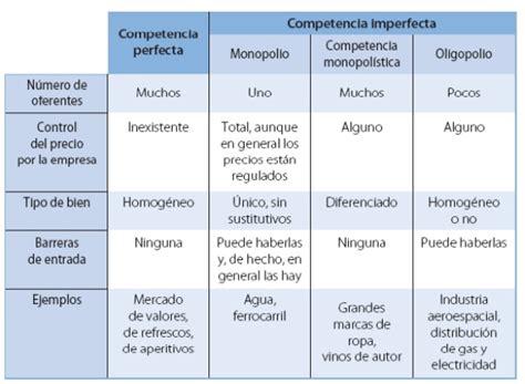 ECONOMÍA 2º BACHILLER SANJOSE: Tipos de Mercado.