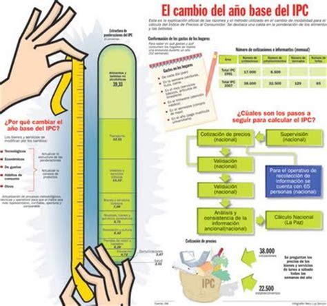 Economía Agrícola: La fórmula que mide la inflación del país
