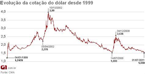 Economia - Dólar fecha em queda pelo quinto dia, para ...