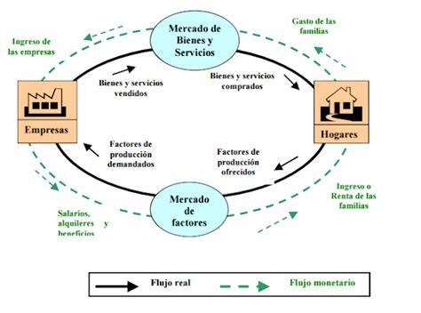 ECONOMIA: FLUJO CIRCULAR DE LA ECONOMÍA