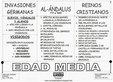 Edad Media   PRIMARIA MATERIAL   Pinterest   Edad media ...