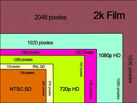 Edición de video: Definiciones de vídeo SD   HD   Full HD ...