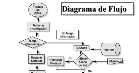 Edu-Infor: diagrama de flujo