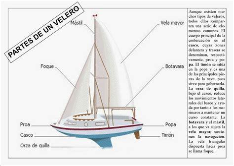 Educación Física en la Red: Partes de un velero