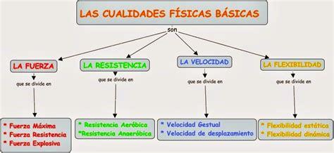 Educación Física Primaria : Capacidades físicas básicas