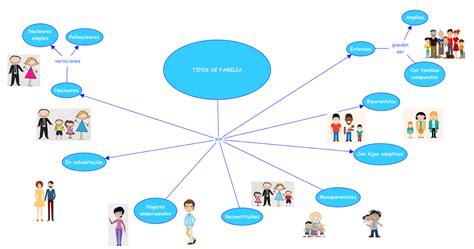Educación y familia: Tipos de familia