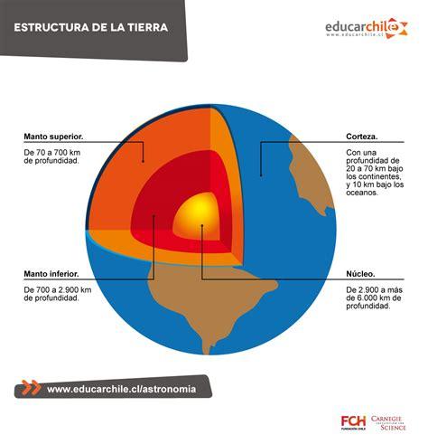 Educarchile   Estructura de la Tierra