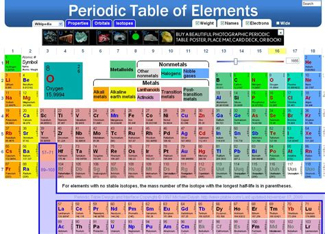 Educational Technology Guy: Interactive Periodic Table of ...