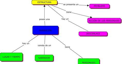 Edutecnología: mapa conceptual estructura de la narración