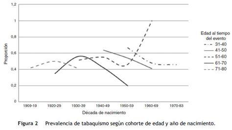 Efecto de cohorte al nacer sobre la prevalencia de ...