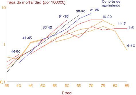 Efecto de cohorte en la evolución de la mortalidad por ...