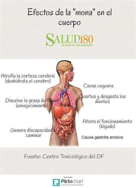 Efectos de la mona en el cuerpo | Salud180