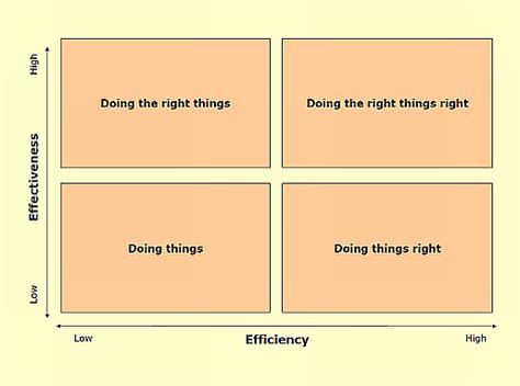 Efficiency, Effectiveness, and Adaptability – The Very ...